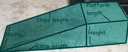 drawing showing how to match up the measurements for the indoor dog ramp